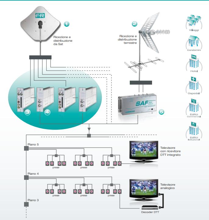 Impianti d 39 antenna multiutenza audio visual service - Impianto tv casa ...
